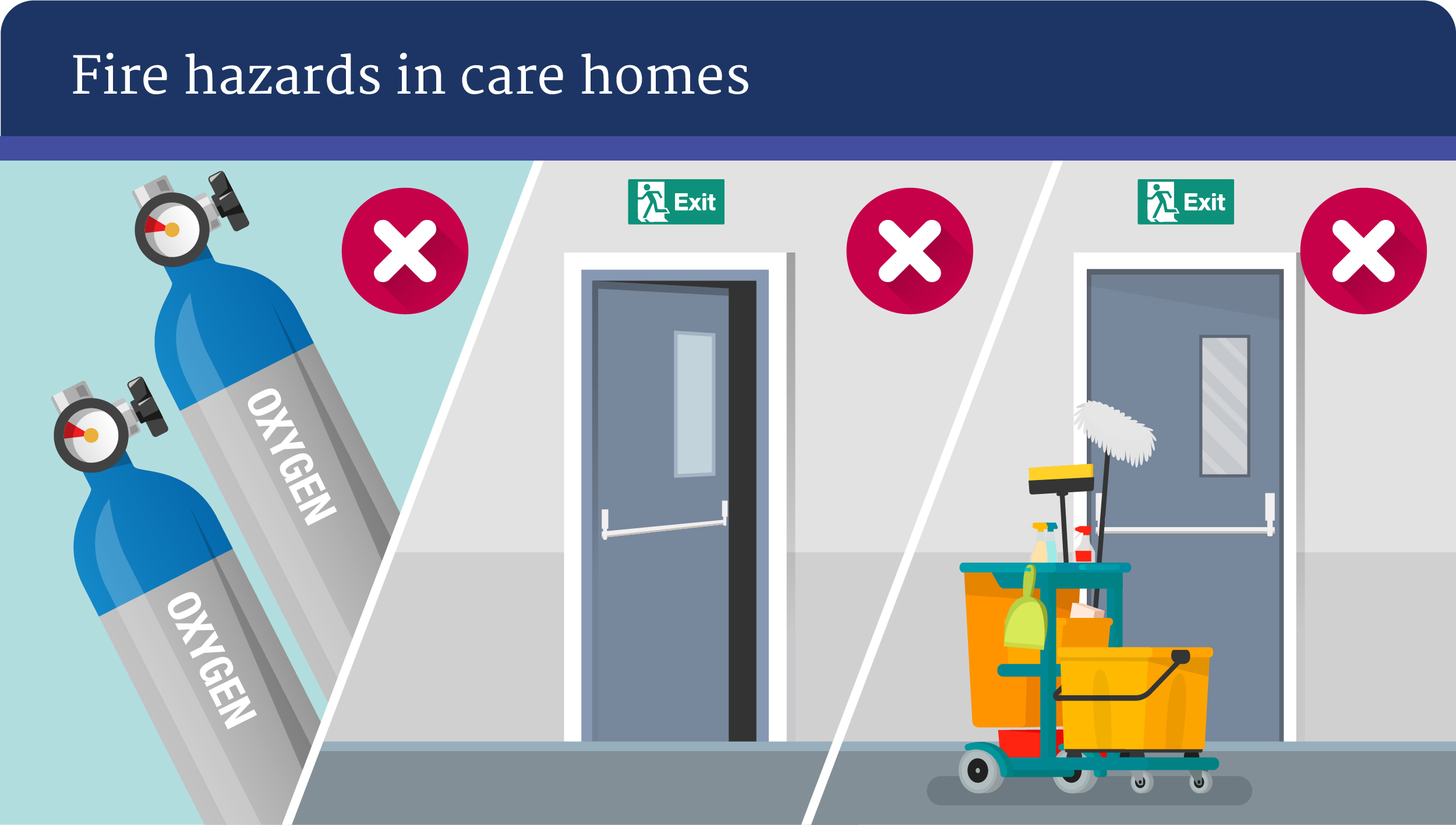 Fire Safety in Care Homes - Fire Hazards